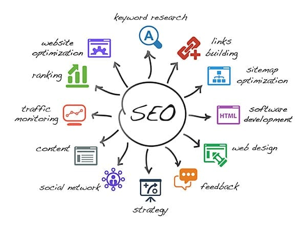 SEO Services - LionSky Media