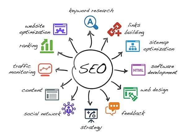 Website SEO 1 LionSky SEO Efforts