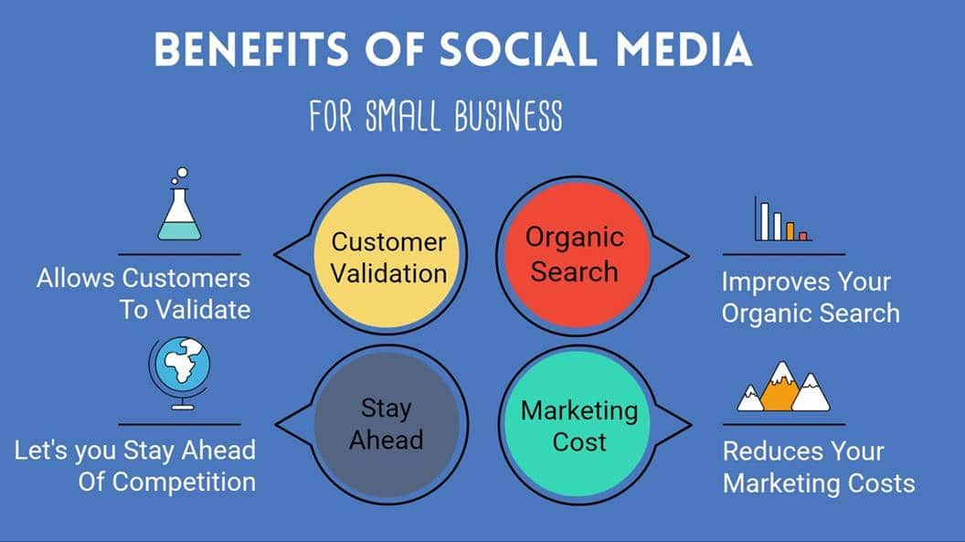 Website SMM 1 benefits of social media marketing optimization and digital marketing for small and medium business