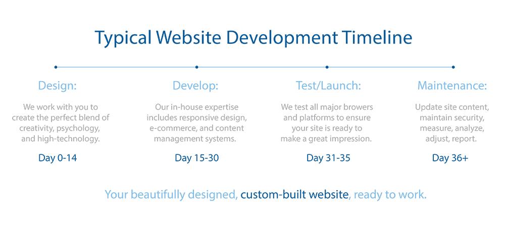 ecommerce website 1 Typical Website Development Timeline