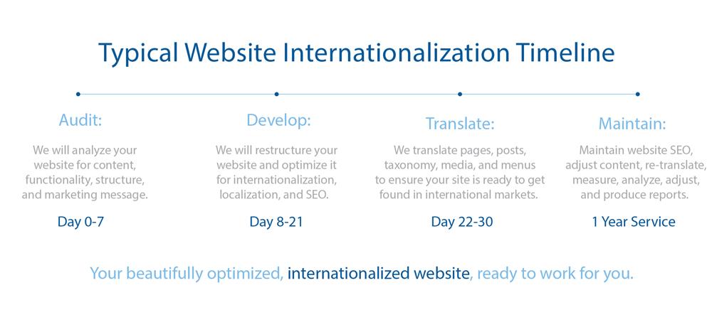 Website Internationalization 1 Typical Website Internationalization Timeline
